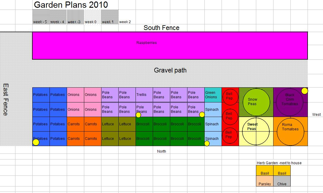 square foot gardening Emilee Plan