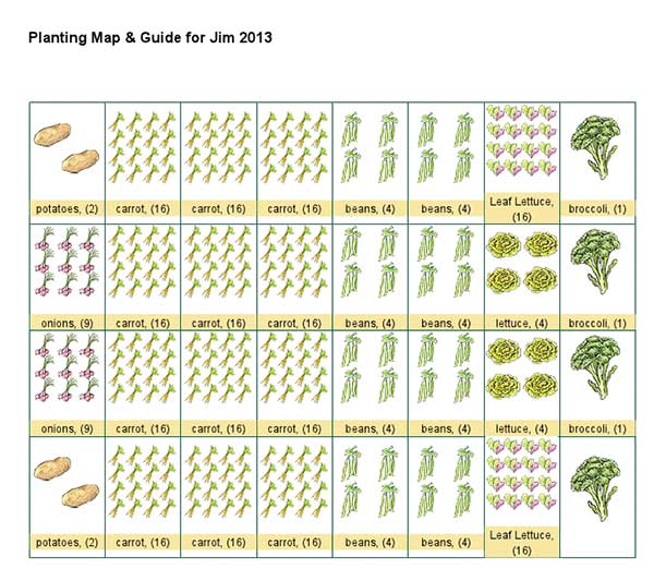 square foot gardening Jim Garden Plan 20131